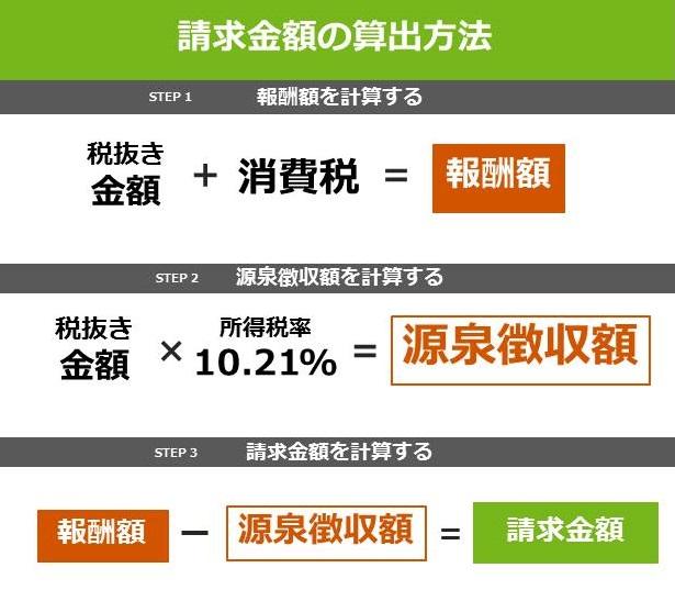 消費税の計算方法